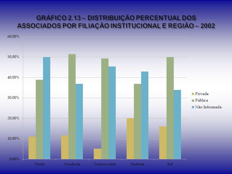 GRÁFICO 2.13 – DISTRIBUIÇÃO PERCENTUAL DOS ASSOCIADOS POR FILIAÇÃO INSTITUCIONAL E REGIÃO – 2002