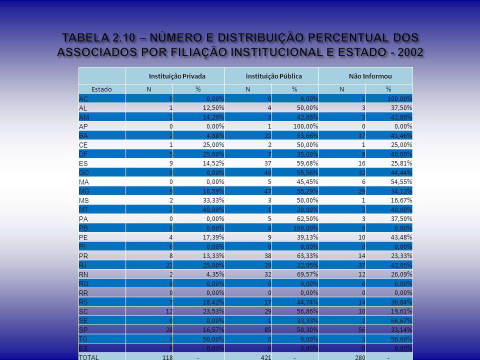 TABELA 2.10 – NÚMERO E DISTRIBUIÇÃO PERCENTUAL DOS ASSOCIADOS POR FILIAÇÃO INSTITUCIONAL E ESTADO - 2002