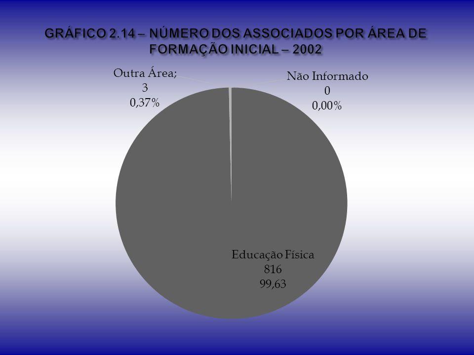 GRÁFICO 2.14 – NÚMERO DOS ASSOCIADOS POR ÁREA DE FORMAÇÃO INICIAL – 2002