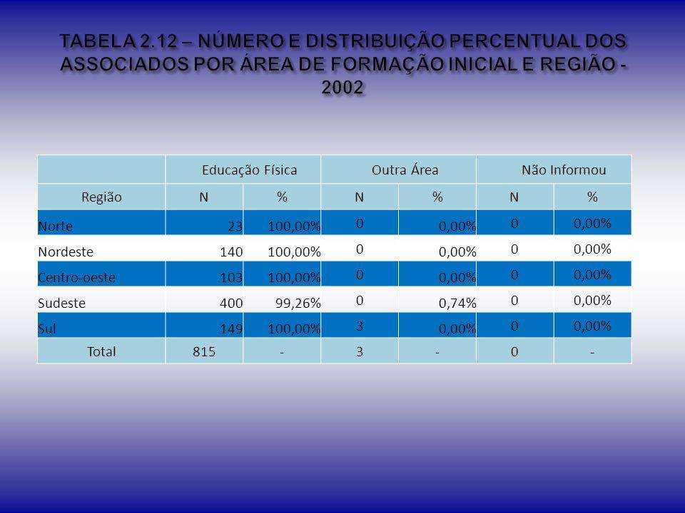 TABELA 2.12 – NÚMERO E DISTRIBUIÇÃO PERCENTUAL DOS ASSOCIADOS POR ÁREA DE FORMAÇÃO INICIAL E REGIÃO - 2002