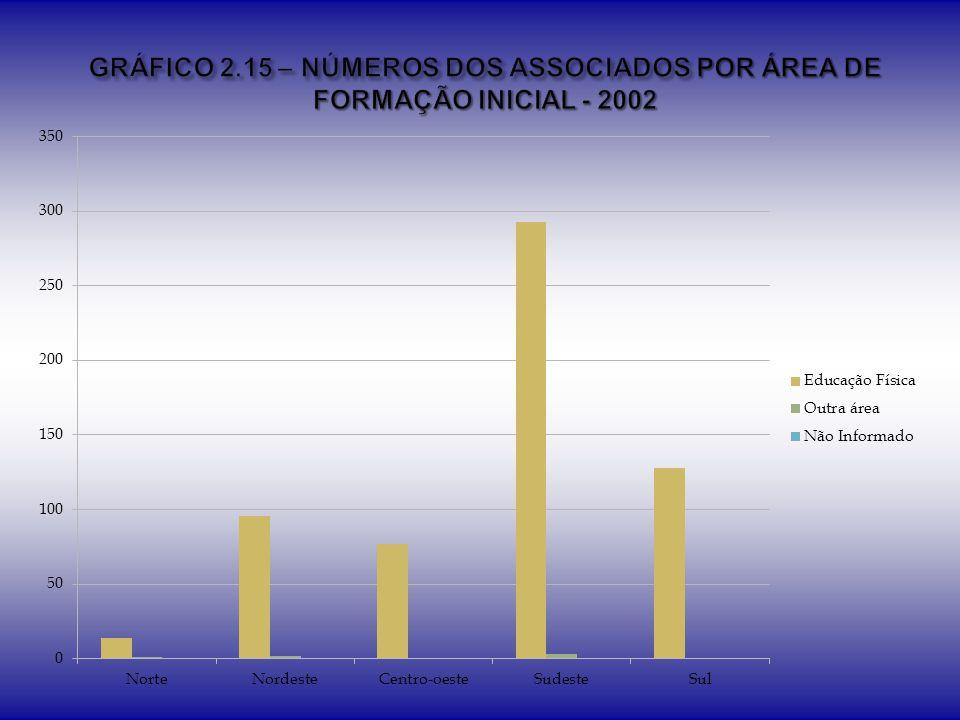 GRÁFICO 2.15 – NÚMEROS DOS ASSOCIADOS POR ÁREA DE FORMAÇÃO INICIAL - 2002