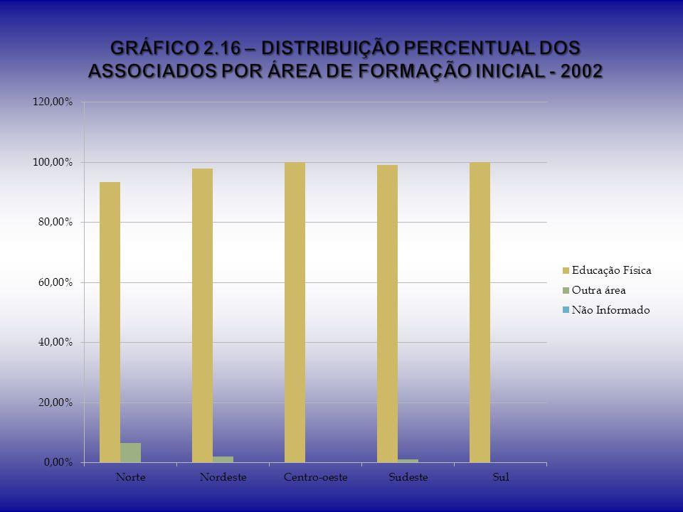 GRÁFICO 2.16 – DISTRIBUIÇÃO PERCENTUAL DOS ASSOCIADOS POR ÁREA DE FORMAÇÃO INICIAL - 2002