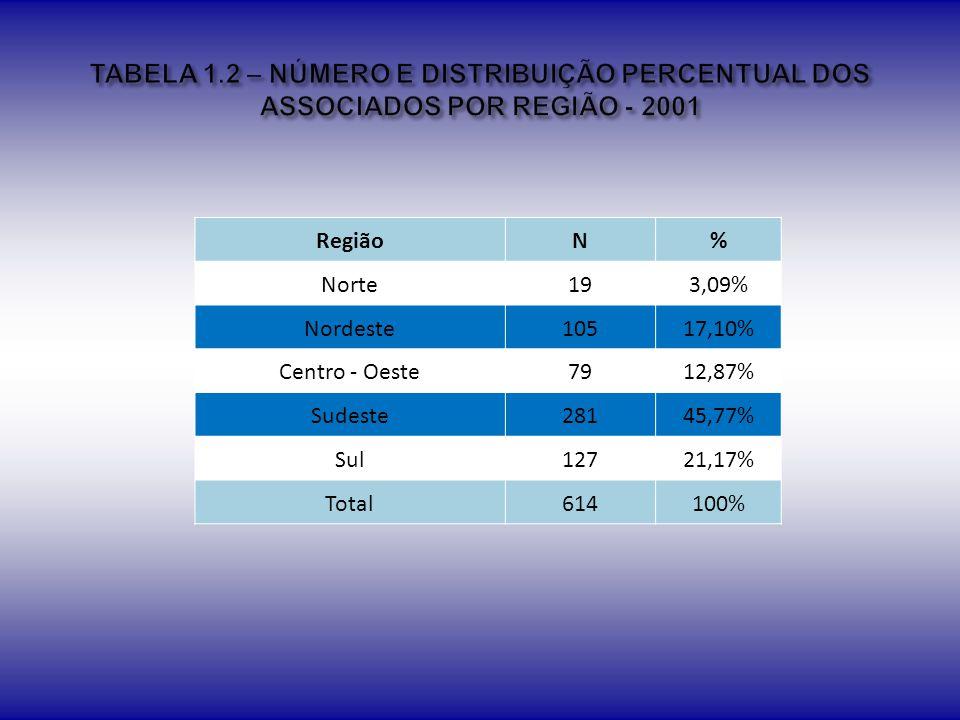 TABELA 1.2 – NÚMERO E DISTRIBUIÇÃO PERCENTUAL DOS ASSOCIADOS POR REGIÃO - 2001