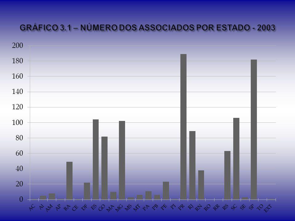 GRÁFICO 3.1 – NÚMERO DOS ASSOCIADOS POR ESTADO - 2003