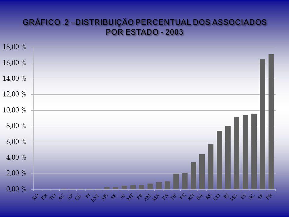 GRÁFICO .2 –DISTRIBUIÇÃO PERCENTUAL DOS ASSOCIADOS POR ESTADO - 2003