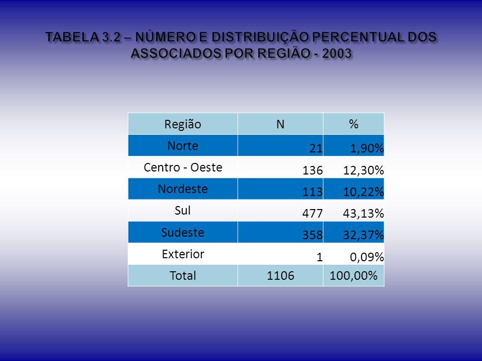 TABELA 3.2 – NÚMERO E DISTRIBUIÇÃO PERCENTUAL DOS ASSOCIADOS POR REGIÃO - 2003