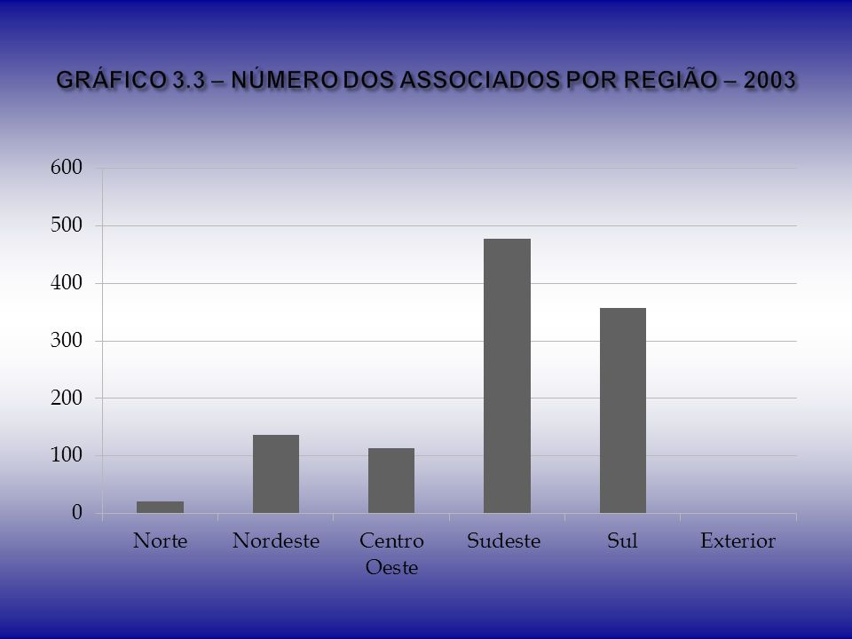 GRÁFICO 3.3 – NÚMERO DOS ASSOCIADOS POR REGIÃO – 2003