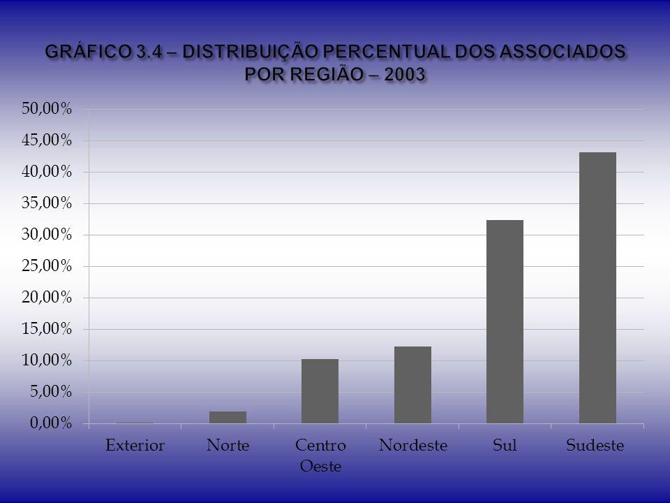 GRÁFICO 3.4 – DISTRIBUIÇÃO PERCENTUAL DOS ASSOCIADOS POR REGIÃO – 2003