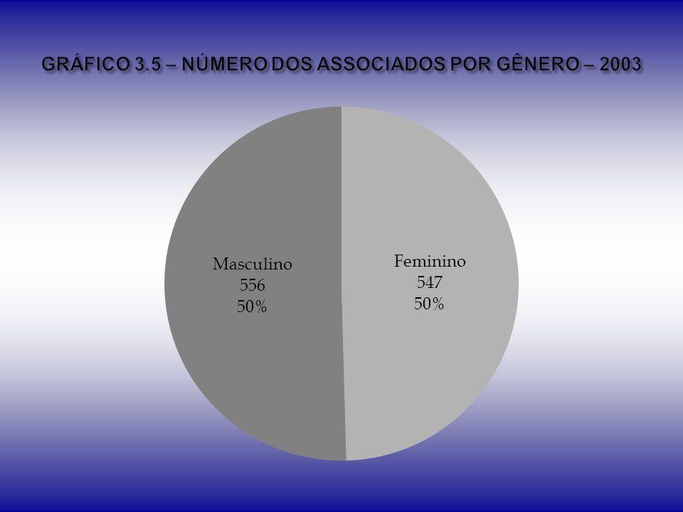 GRÁFICO 3.5 – NÚMERO DOS ASSOCIADOS POR GÊNERO – 2003
