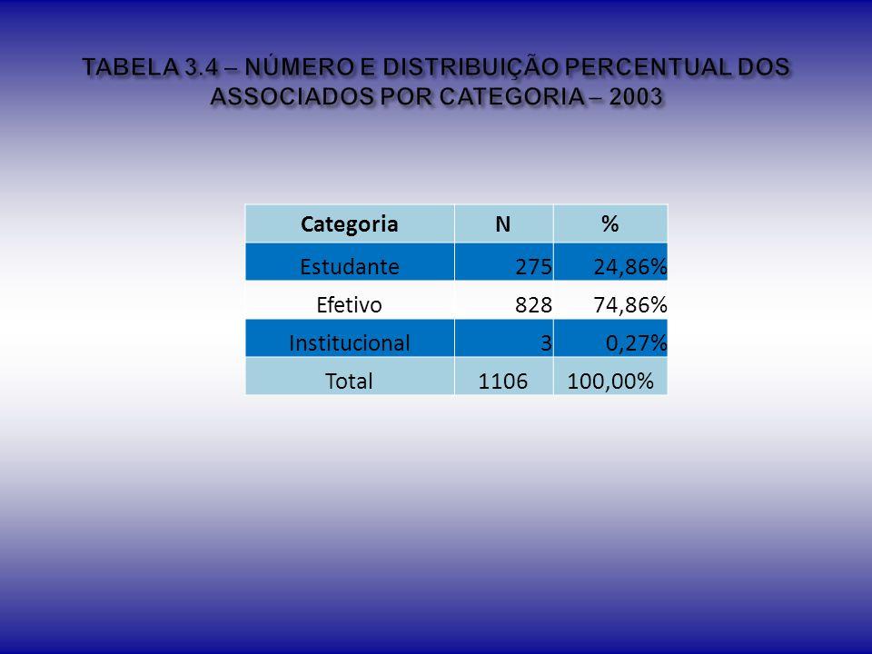 TABELA 3.4 – NÚMERO E DISTRIBUIÇÃO PERCENTUAL DOS ASSOCIADOS POR CATEGORIA – 2003