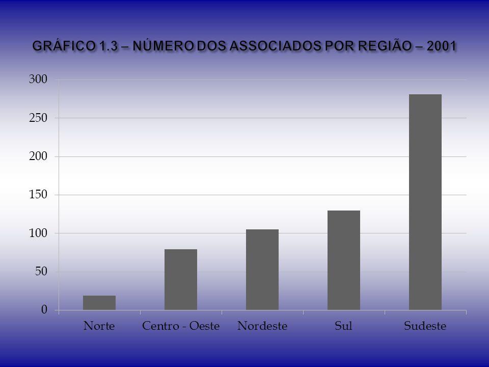 GRÁFICO 1.3 – NÚMERO DOS ASSOCIADOS POR REGIÃO – 2001