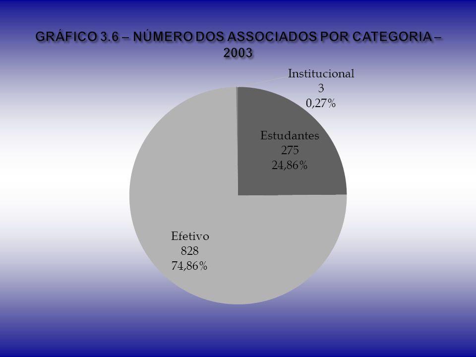 GRÁFICO 3.6 – NÚMERO DOS ASSOCIADOS POR CATEGORIA – 2003