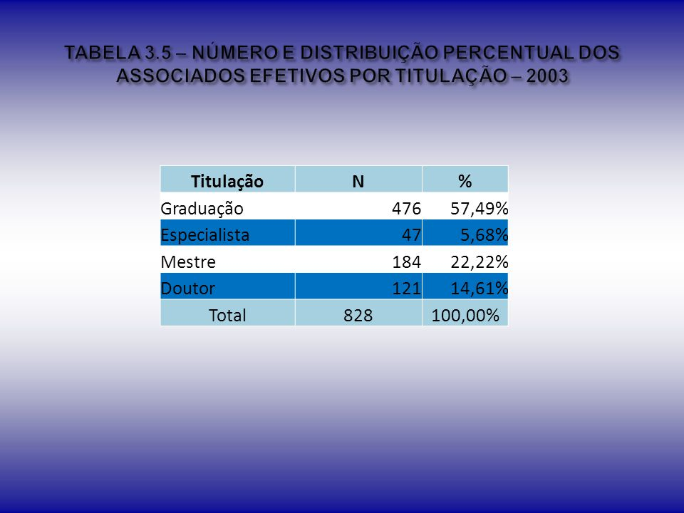 TABELA 3.5 – NÚMERO E DISTRIBUIÇÃO PERCENTUAL DOS ASSOCIADOS EFETIVOS POR TITULAÇÃO – 2003