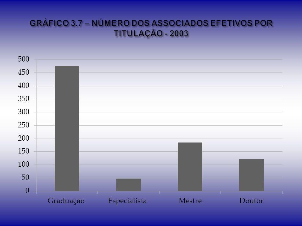GRÁFICO 3.7 – NÚMERO DOS ASSOCIADOS EFETIVOS POR TITULAÇÃO - 2003