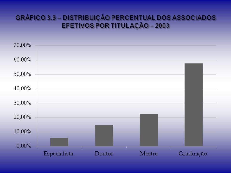 GRÁFICO 3.8 – DISTRIBUIÇÃO PERCENTUAL DOS ASSOCIADOS EFETIVOS POR TITULAÇÃO – 2003