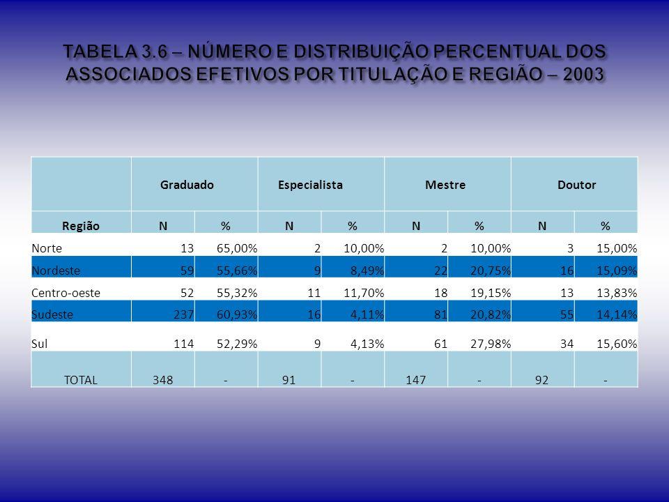 TABELA 3.6 – NÚMERO E DISTRIBUIÇÃO PERCENTUAL DOS ASSOCIADOS EFETIVOS POR TITULAÇÃO E REGIÃO – 2003