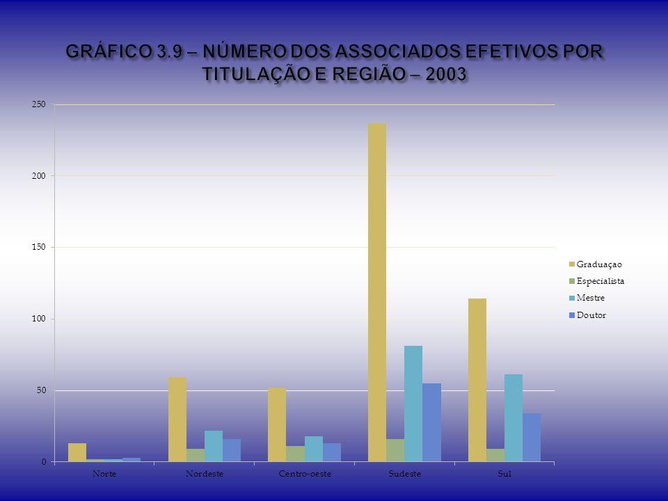 GRÁFICO 3.9 – NÚMERO DOS ASSOCIADOS EFETIVOS POR TITULAÇÃO E REGIÃO – 2003