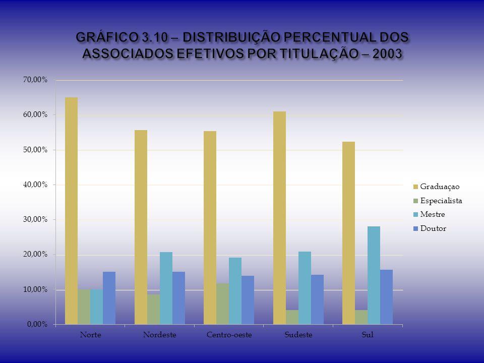 GRÁFICO 3.10 – DISTRIBUIÇÃO PERCENTUAL DOS ASSOCIADOS EFETIVOS POR TITULAÇÃO – 2003