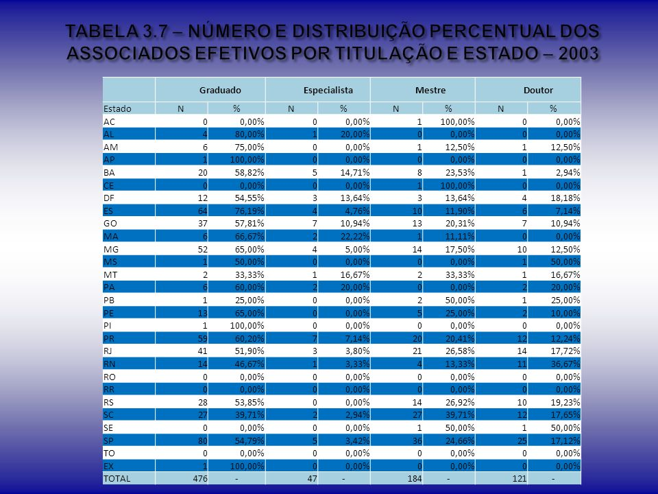 TABELA 3.7 – NÚMERO E DISTRIBUIÇÃO PERCENTUAL DOS ASSOCIADOS EFETIVOS POR TITULAÇÃO E ESTADO – 2003
