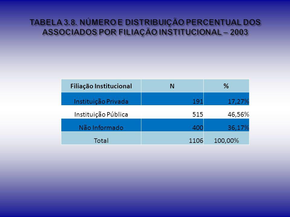 Filiação Institucional