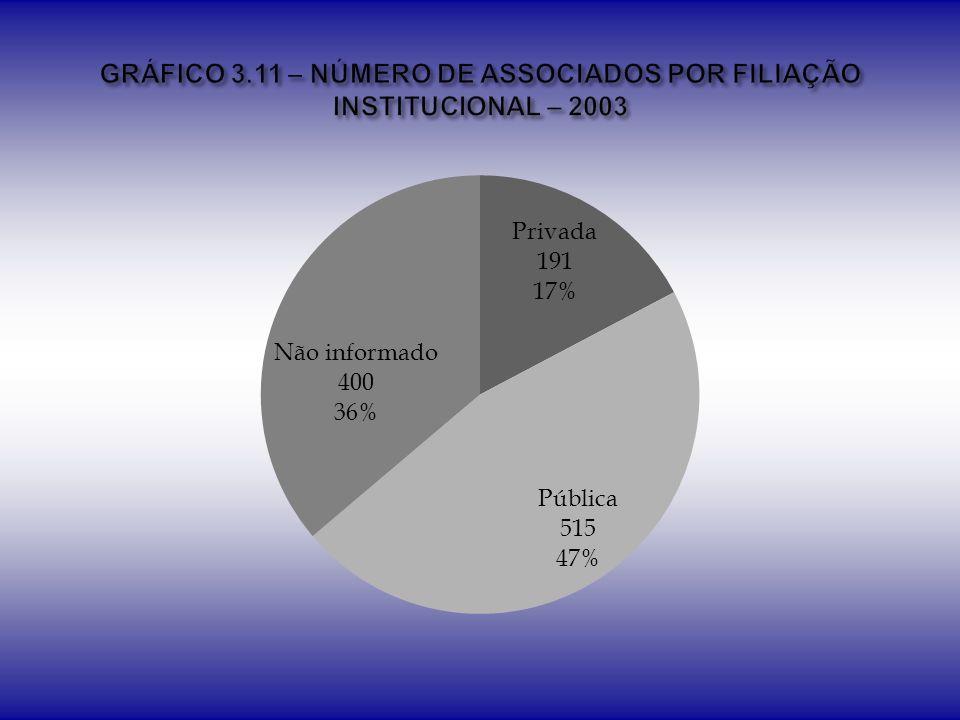 GRÁFICO 3.11 – NÚMERO DE ASSOCIADOS POR FILIAÇÃO INSTITUCIONAL – 2003
