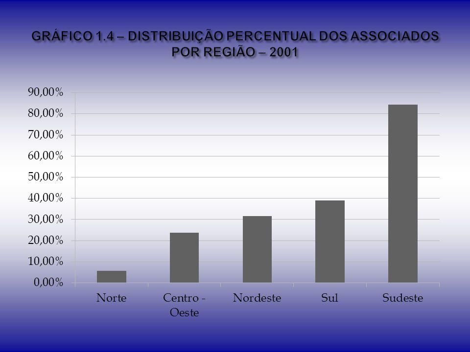 GRÁFICO 1.4 – DISTRIBUIÇÃO PERCENTUAL DOS ASSOCIADOS POR REGIÃO – 2001