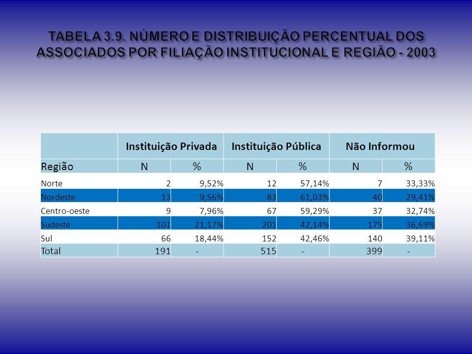TABELA 3.9. NÚMERO E DISTRIBUIÇÃO PERCENTUAL DOS ASSOCIADOS POR FILIAÇÃO INSTITUCIONAL E REGIÃO - 2003