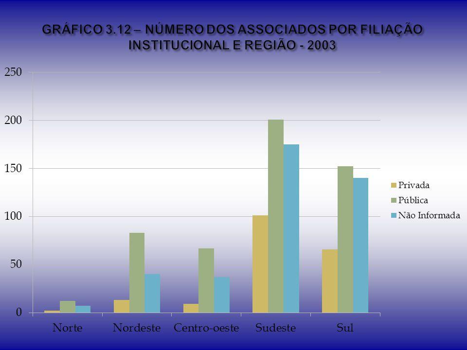 GRÁFICO 3.12 – NÚMERO DOS ASSOCIADOS POR FILIAÇÃO INSTITUCIONAL E REGIÃO - 2003