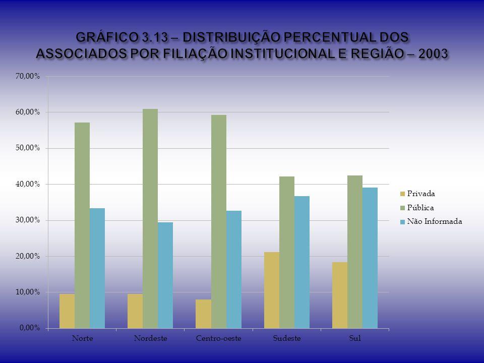 GRÁFICO 3.13 – DISTRIBUIÇÃO PERCENTUAL DOS ASSOCIADOS POR FILIAÇÃO INSTITUCIONAL E REGIÃO – 2003