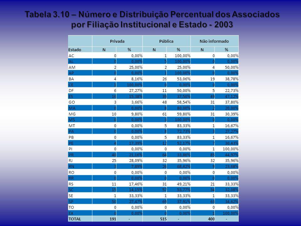 Tabela 3.10 – Número e Distribuição Percentual dos Associados por Filiação Institucional e Estado - 2003
