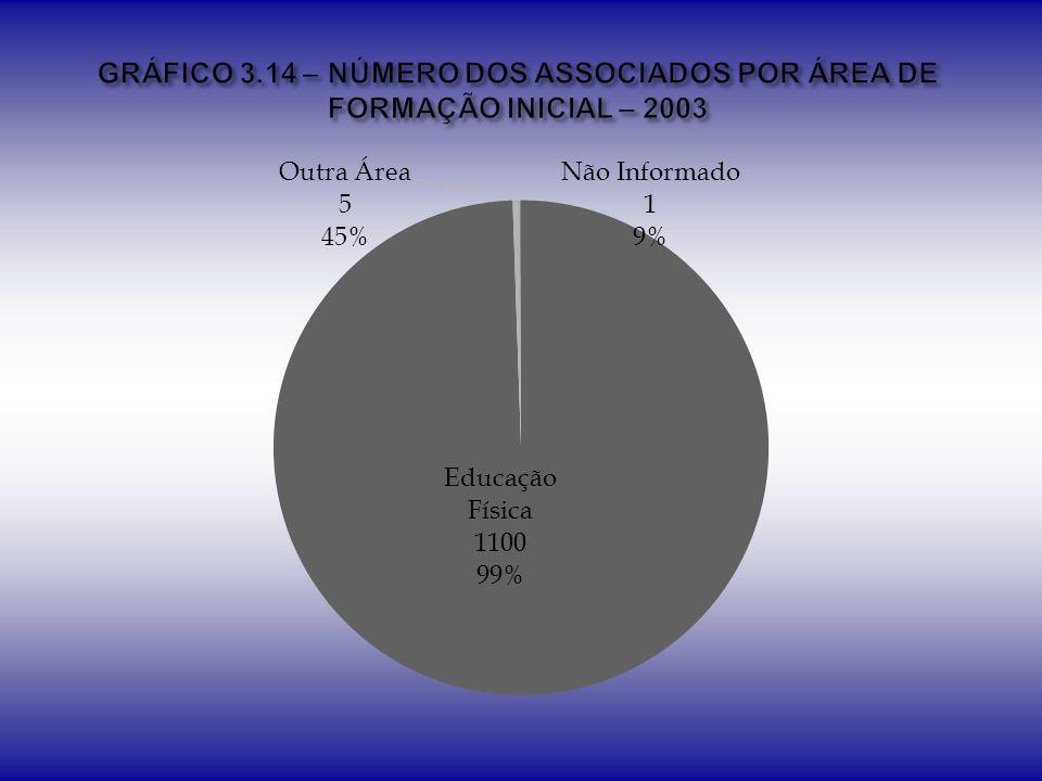 GRÁFICO 3.14 – NÚMERO DOS ASSOCIADOS POR ÁREA DE FORMAÇÃO INICIAL – 2003