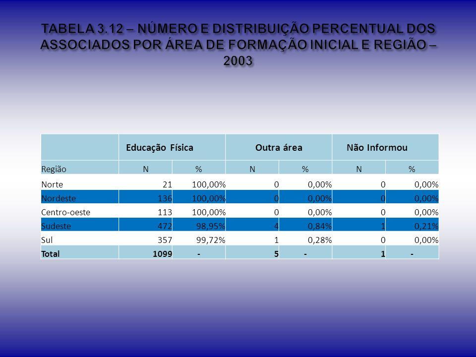 TABELA 3.12 – NÚMERO E DISTRIBUIÇÃO PERCENTUAL DOS ASSOCIADOS POR ÁREA DE FORMAÇÃO INICIAL E REGIÃO – 2003