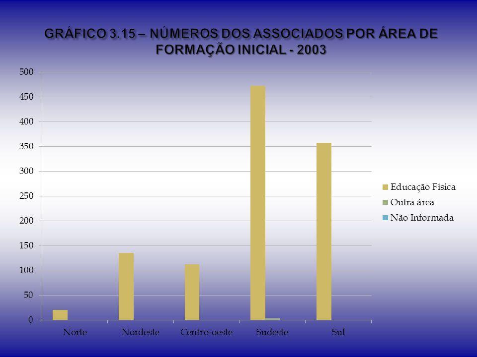 GRÁFICO 3.15 – NÚMEROS DOS ASSOCIADOS POR ÁREA DE FORMAÇÃO INICIAL - 2003