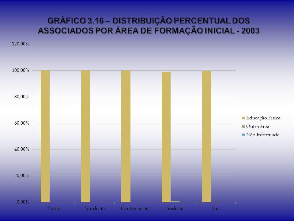 GRÁFICO 3.16 – DISTRIBUIÇÃO PERCENTUAL DOS ASSOCIADOS POR ÁREA DE FORMAÇÃO INICIAL - 2003