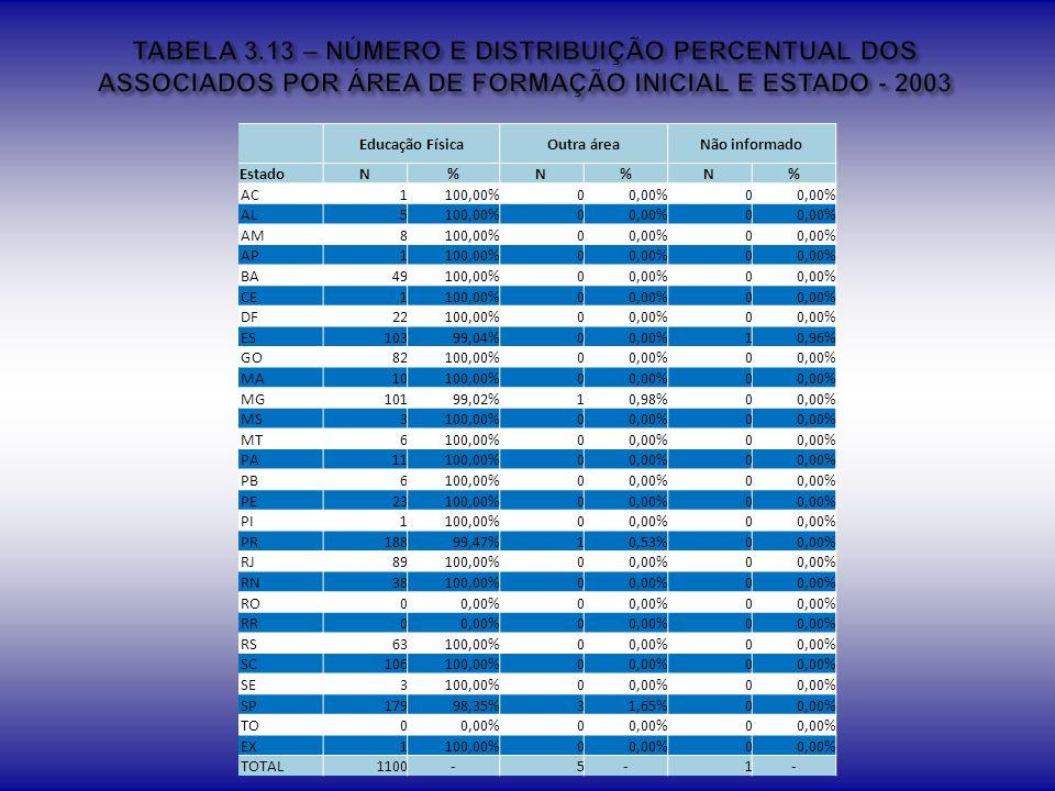 TABELA 3.13 – NÚMERO E DISTRIBUIÇÃO PERCENTUAL DOS ASSOCIADOS POR ÁREA DE FORMAÇÃO INICIAL E ESTADO - 2003