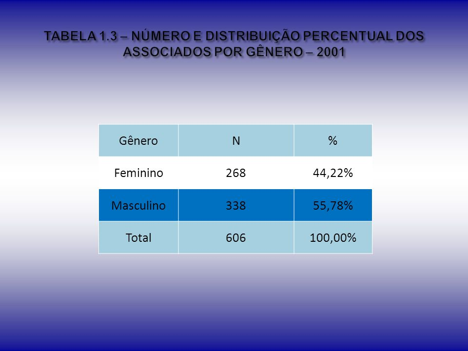 TABELA 1.3 – NÚMERO E DISTRIBUIÇÃO PERCENTUAL DOS ASSOCIADOS POR GÊNERO – 2001