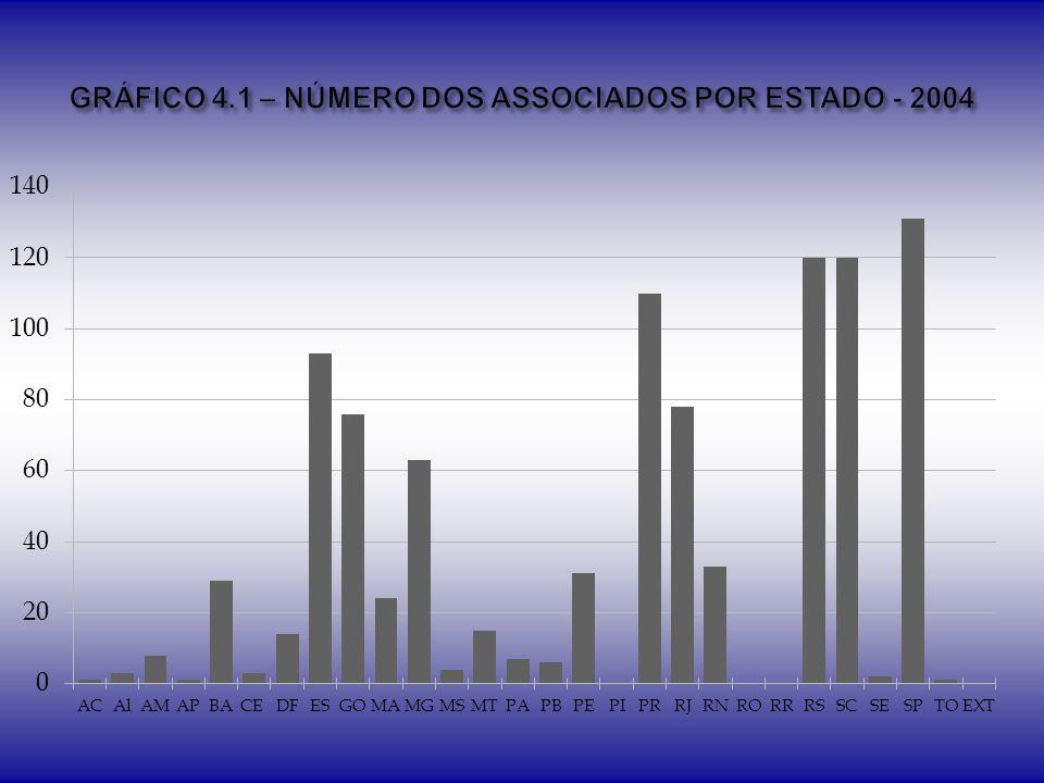 GRÁFICO 4.1 – NÚMERO DOS ASSOCIADOS POR ESTADO - 2004