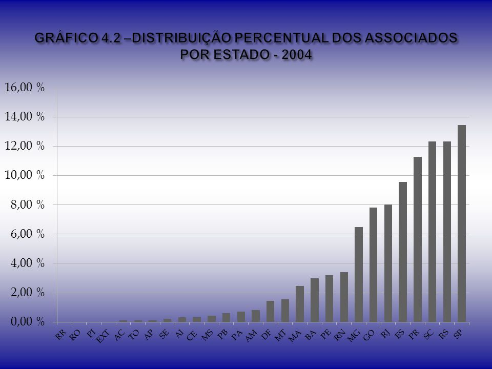 GRÁFICO 4.2 –DISTRIBUIÇÃO PERCENTUAL DOS ASSOCIADOS POR ESTADO - 2004