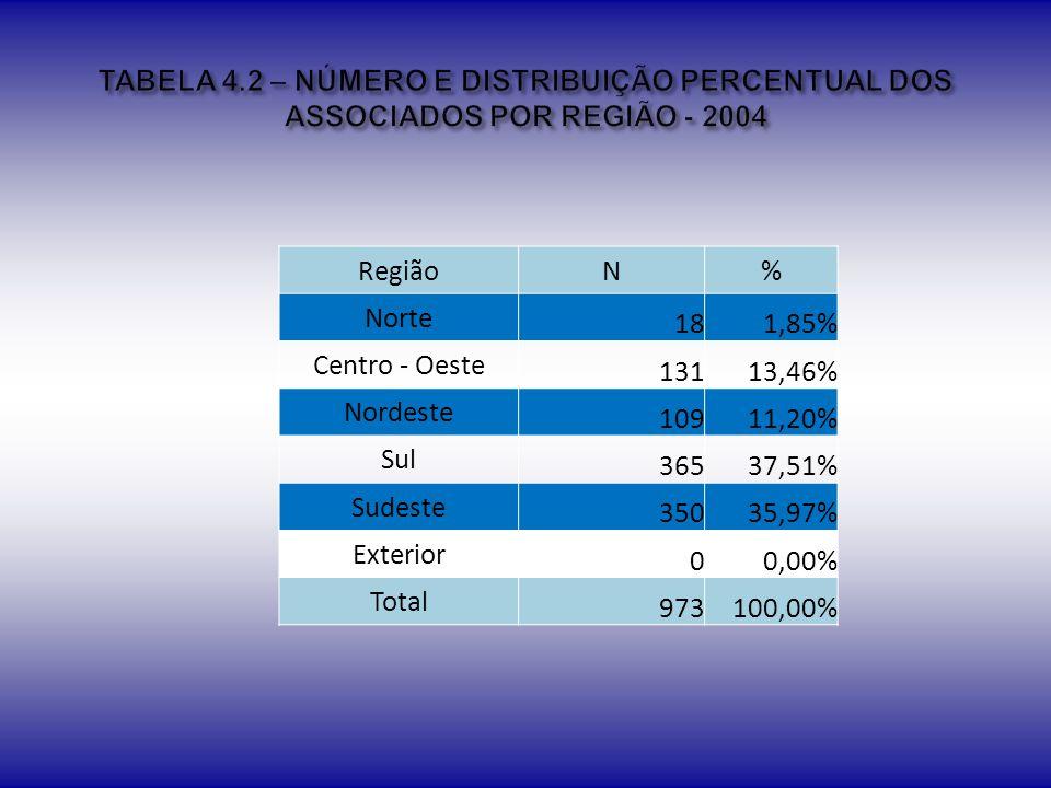 TABELA 4.2 – NÚMERO E DISTRIBUIÇÃO PERCENTUAL DOS ASSOCIADOS POR REGIÃO - 2004