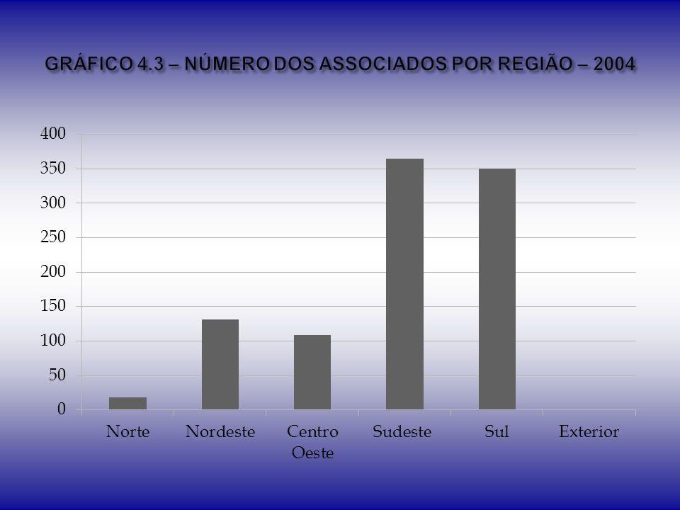 GRÁFICO 4.3 – NÚMERO DOS ASSOCIADOS POR REGIÃO – 2004