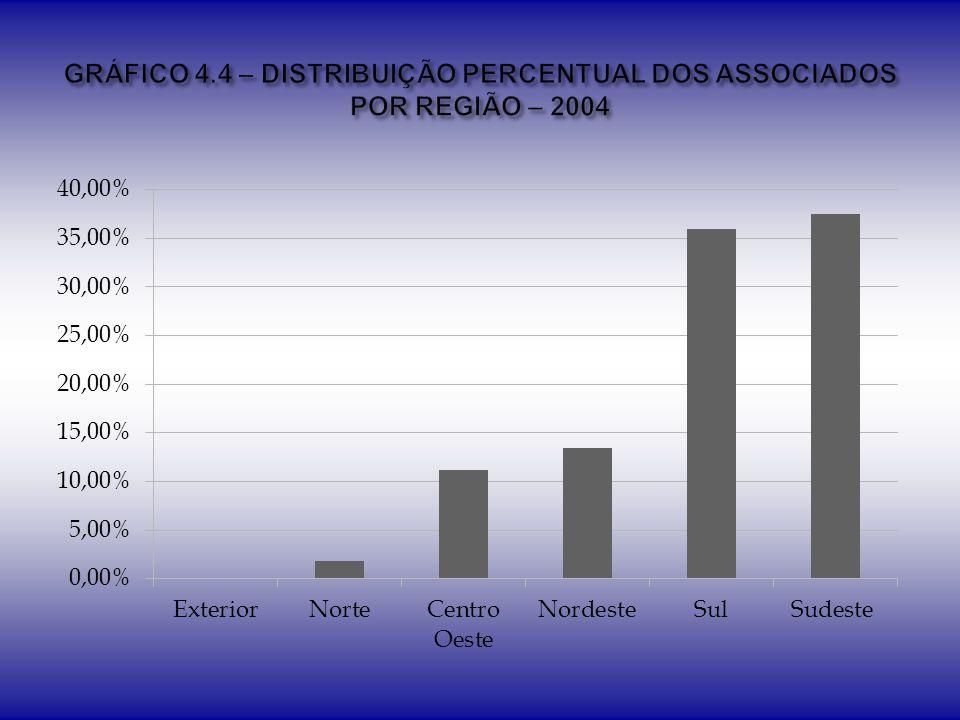 GRÁFICO 4.4 – DISTRIBUIÇÃO PERCENTUAL DOS ASSOCIADOS POR REGIÃO – 2004