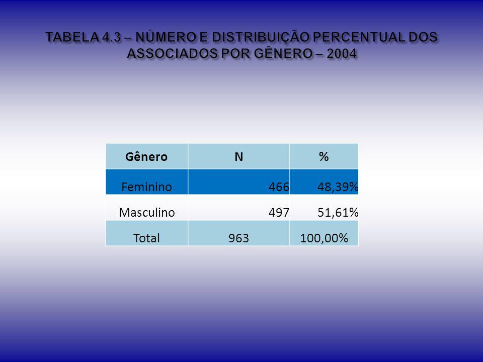 TABELA 4.3 – NÚMERO E DISTRIBUIÇÃO PERCENTUAL DOS ASSOCIADOS POR GÊNERO – 2004