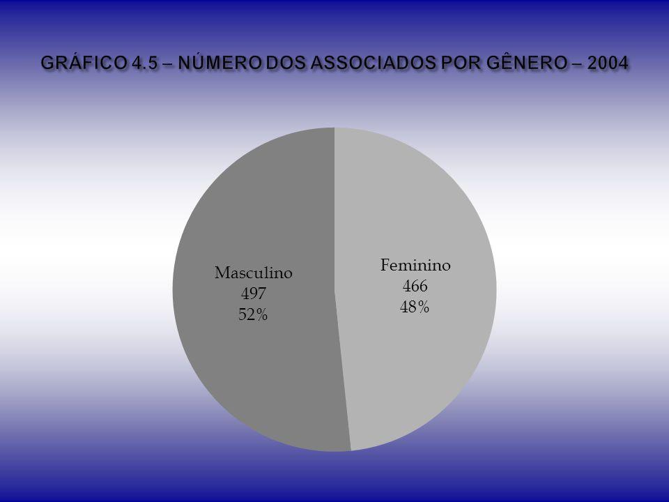 GRÁFICO 4.5 – NÚMERO DOS ASSOCIADOS POR GÊNERO – 2004