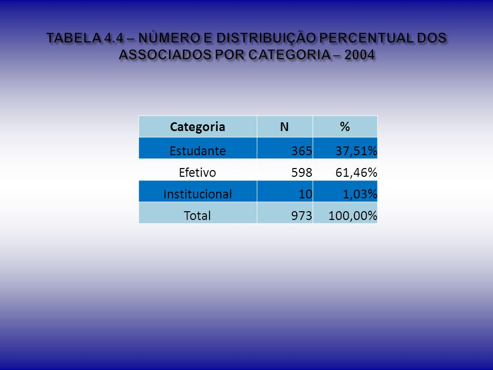 TABELA 4.4 – NÚMERO E DISTRIBUIÇÃO PERCENTUAL DOS ASSOCIADOS POR CATEGORIA – 2004
