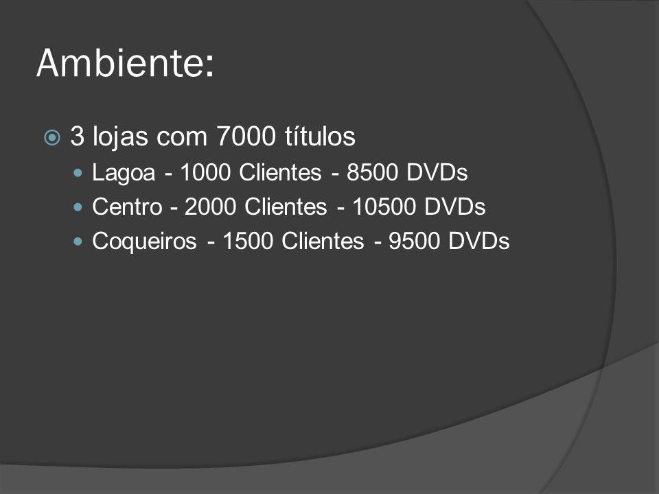 Ambiente: 3 lojas com 7000 títulos Lagoa - 1000 Clientes - 8500 DVDs