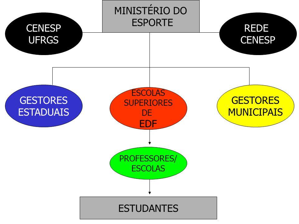 MINISTÉRIO DO ESPORTE CENESP UFRGS REDE CENESP GESTORES ESTADUAIS