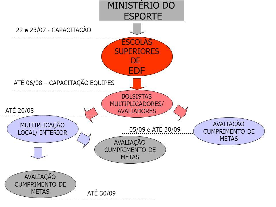 MINISTÉRIO DO ESPORTE EDF ESCOLAS SUPERIORES DE