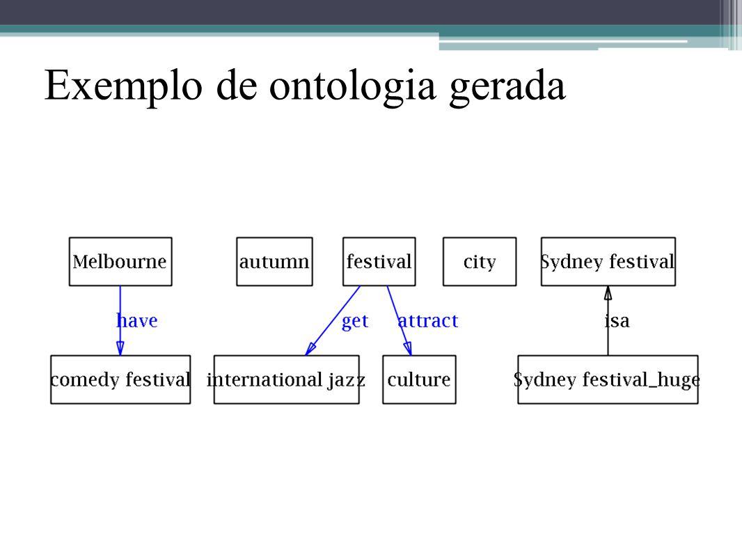 Exemplo de ontologia gerada