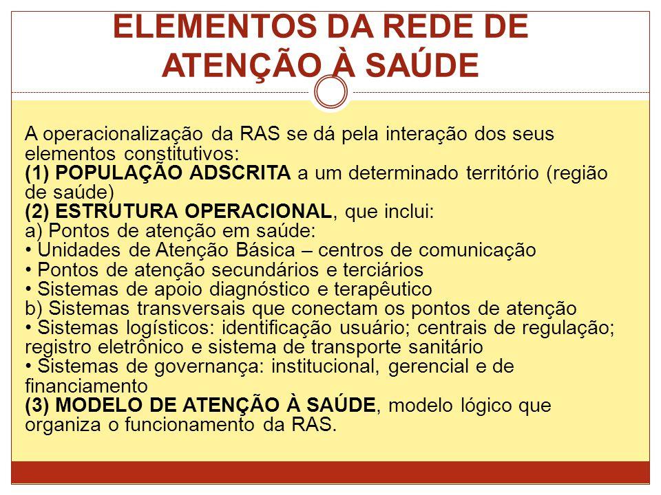 ELEMENTOS DA REDE DE ATENÇÃO À SAÚDE