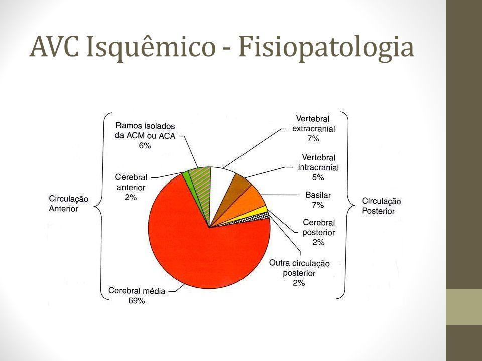AVC Isquêmico - Fisiopatologia